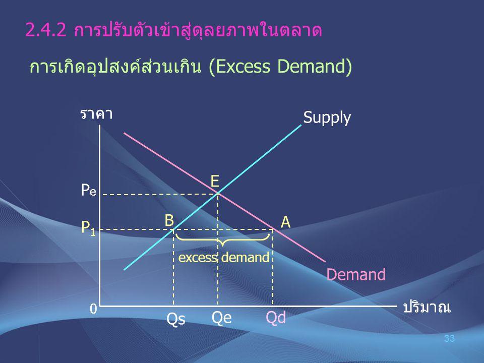 33 2.4.2การปรับตัวเข้าสู่ดุลยภาพในตลาด การเกิดอุปสงค์ส่วนเกิน (Excess Demand) ราคา ปริมาณ PePe Demand Supply P 1 Qe E B A 0 excess demand Qs Qd
