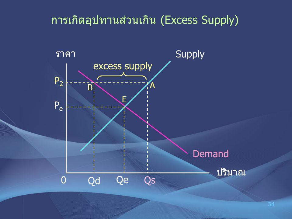 34 การเกิดอุปทานส่วนเกิน (Excess Supply) ราคา ปริมาณ PePe Demand Supply P 2 E B A 0 excess supply Qs Qd Qe