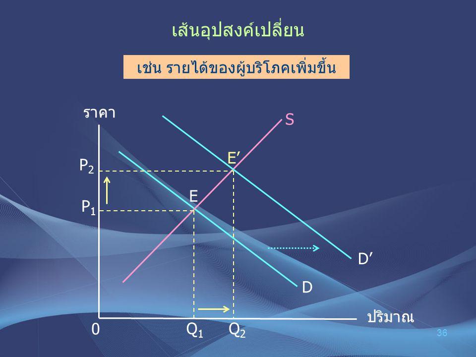 36 เส้นอุปสงค์เปลี่ยน ราคา ปริมาณ P1P1 0 D S P 2 E E' D' เช่น รายได้ของผู้บริโภคเพิ่มขึ้น Q2 Q2 Q 1