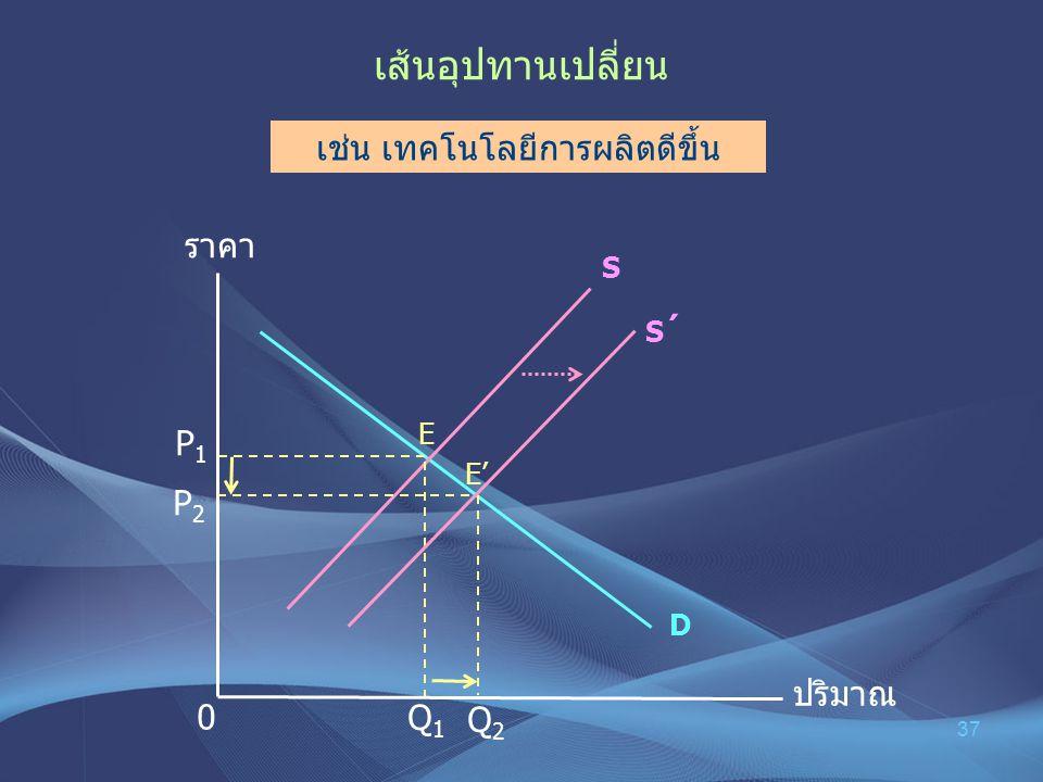 37 เส้นอุปทานเปลี่ยน ราคา ปริมาณ P1P1 0 D S P 2 E E' เช่น เทคโนโลยีการผลิตดีขึ้น S´S´ Q1Q1 Q 2