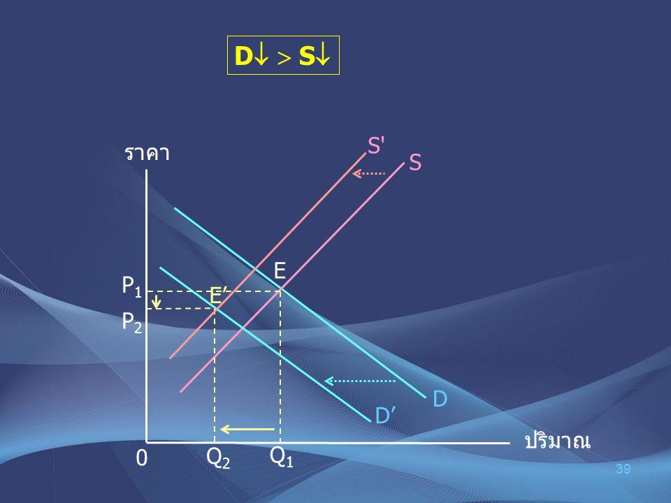 39 D   S  ราคา ปริมาณ P1P1 0 D S P 2 E E' D' Q2 Q2 Q 1 S'