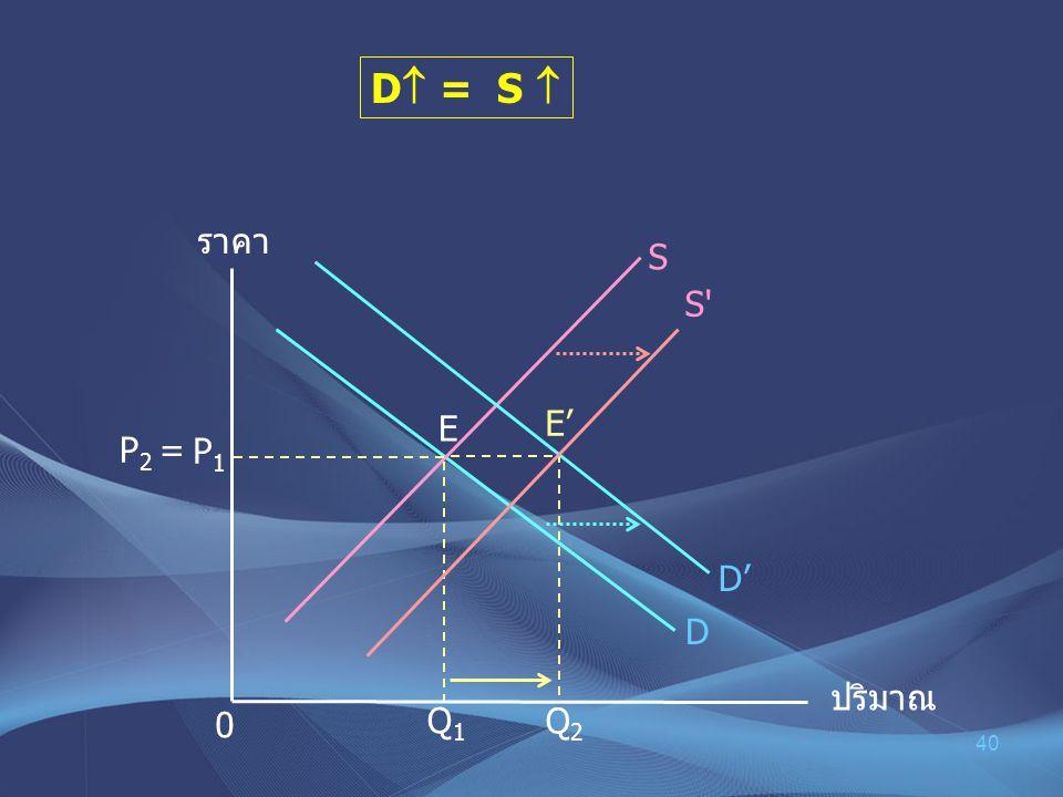 40 D  = S  ราคา ปริมาณ P1P1 0 D S P 2 = E E' D' Q2 Q2 Q 1 S'