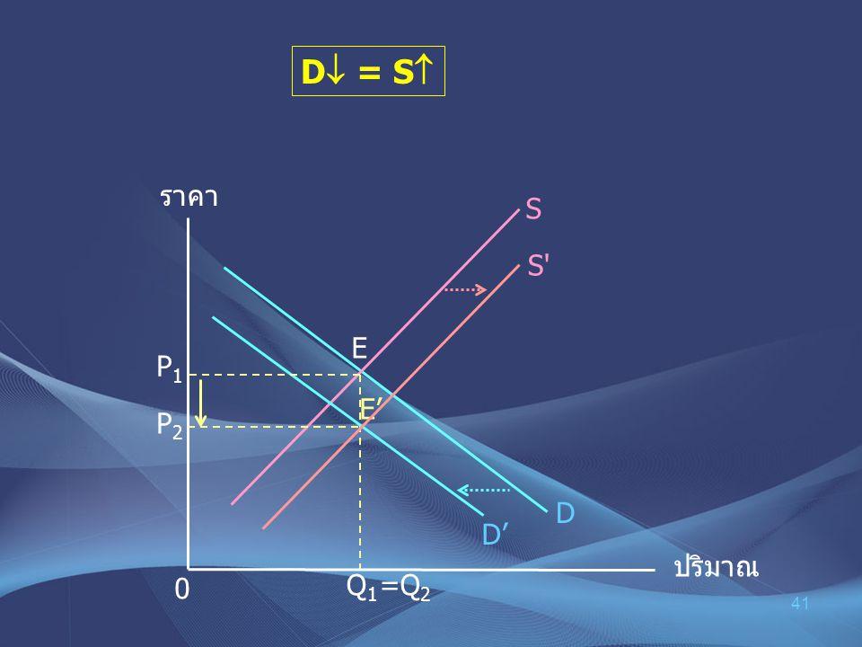 41 D  = S  ราคา ปริมาณ P1P1 0 D S P 2 E E' D' =Q 2 Q 1 S'