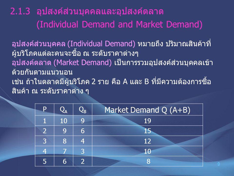 9 2.1.3 อุปสงค์ส่วนบุคคลและอุปสงค์ตลาด (Individual Demand and Market Demand) อุปสงค์ส่วนบุคคล (Individual Demand) หมายถึง ปริมาณสินค้าที่ ผู้บริโภคแต่