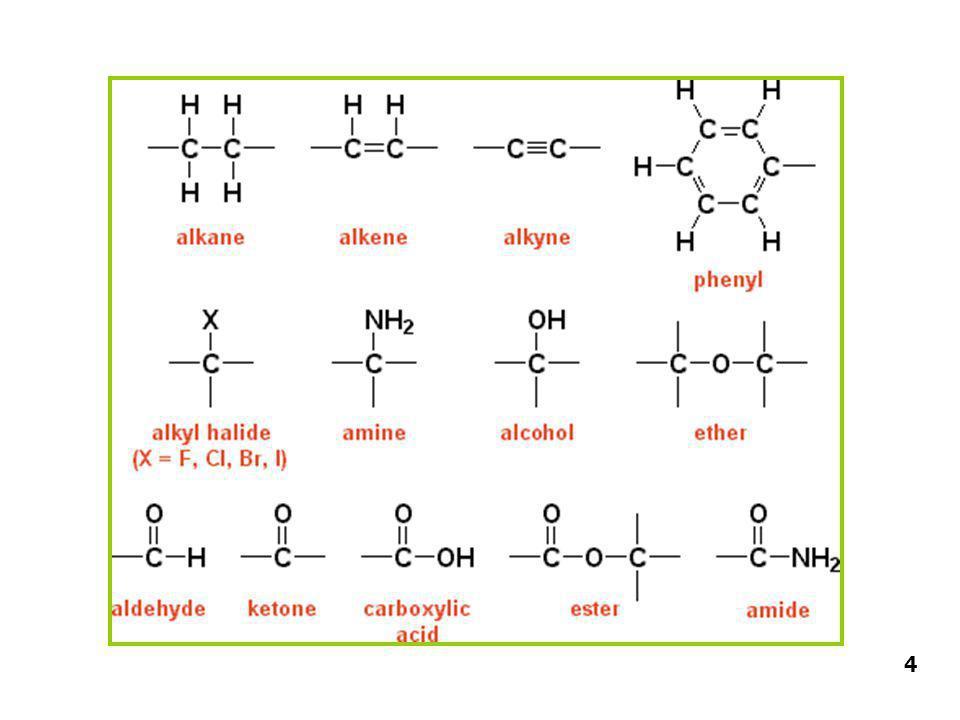 ประเภทของสารอินทรีย์ Hydrocarbons Alcohols & Ethers Carboxylic acids Esters Amides Amines Aldehydes Ketones C & H only R – OH ; R – OR' R – COOH R – COOR' R – CONH 2 R – NH 2 R – CHO R (C=O) R' R และ R' หมายถึง Alkyl group (C n H 2n+1 ) 5