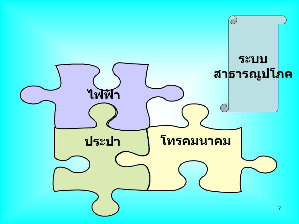 7 โทรคมนาคม ประปา ไฟฟ้า ระบบ สาธารณูปโภค