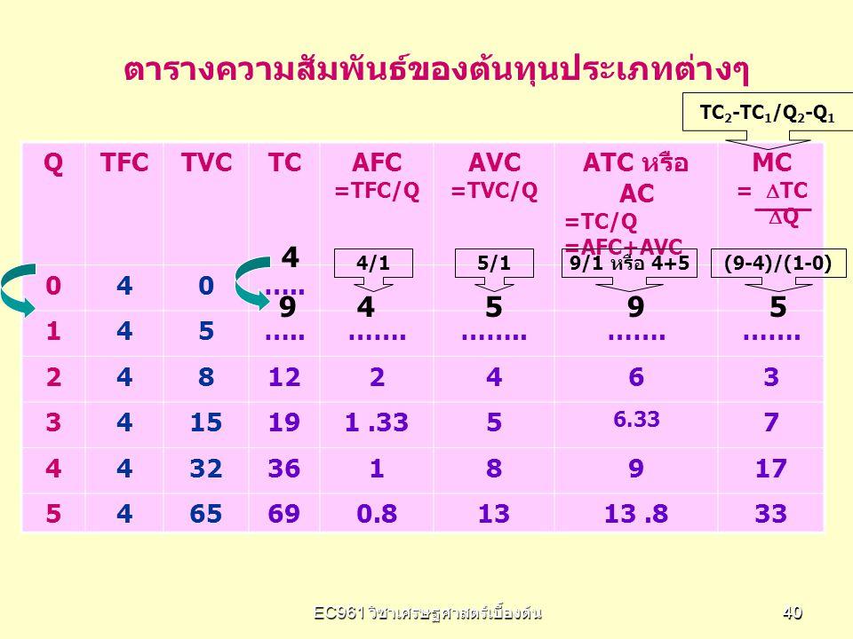 EC961 วิชาเศรษฐศาสตร์เบื้องต้น 4040 QTFCTVCTCAFC =TFC/Q AVC =TVC/Q ATC หรือ AC =TC/Q =AFC+AVC MC =  TC  Q 040….. 145 …….……..……. 248122463 3415191.33
