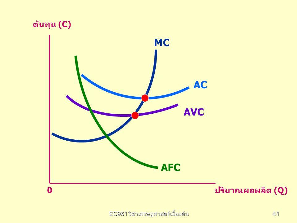EC961 วิชาเศรษฐศาสตร์เบื้องต้น 4141 AFC AVC AC MC ต้นทุน (C) 0 ปริมาณผลผลิต (Q)