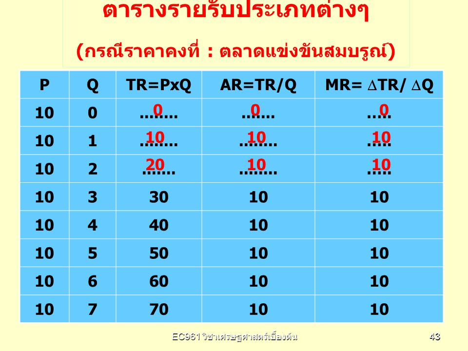 EC961 วิชาเศรษฐศาสตร์เบื้องต้น 4343 PQTR=PxQAR=TR/Q MR=  TR/  Q 100...............….. 101........ ….. 102...............….. 1033010 44010 55010 6601