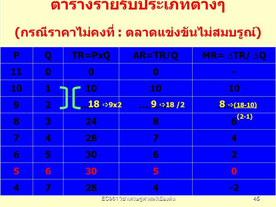 EC961 วิชาเศรษฐศาสตร์เบื้องต้น 4545 PQTR=PxQAR=TR/Q MR=  TR/  Q 11000- 101 92…….……….. 832486 742874 653062 56 50 47284-2 ตารางรายรับประเภทต่างๆ (กรณ