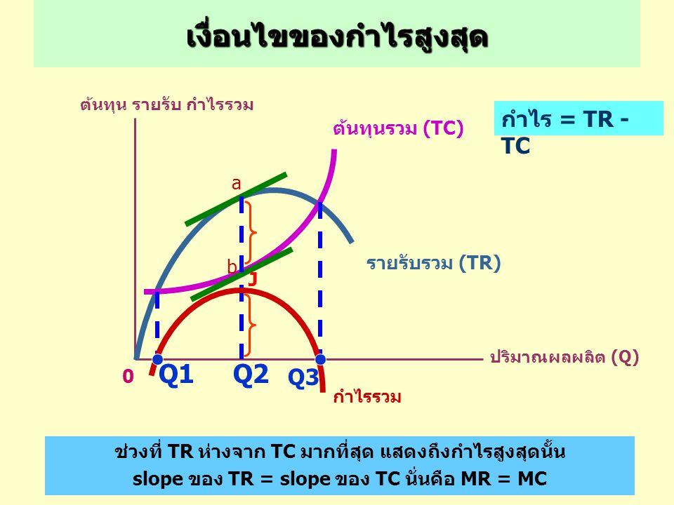 EC961 วิชาเศรษฐศาสตร์เบื้องต้น 49 เงื่อนไขของกำไรสูงสุด ต้นทุน รายรับ กำไรรวม ปริมาณผลผลิต (Q) ต้นทุนรวม (TC) รายรับรวม (TR) 0 Q2 กำไรรวม a b ช่วงที่