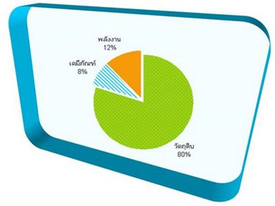 EC961 วิชาเศรษฐศาสตร์เบื้องต้น 27 External Benefit