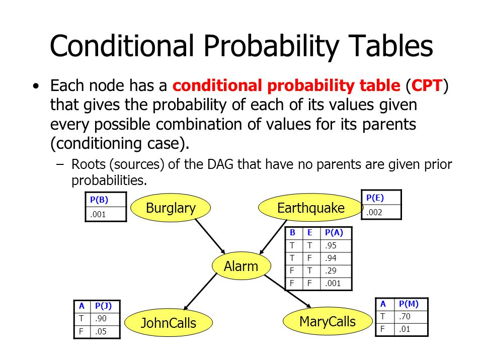 Conditional Probability Tables Each node has a conditional probability table (CPT) that gives the probability of each of its values given every possible combination of values for its parents (conditioning case).