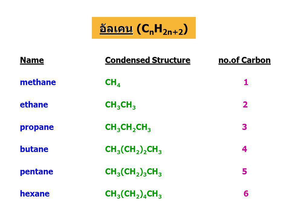 Name Condensed Structureno.of Carbon Condensed Structure no.of Carbon methaneCH 4 1 ethaneCH 3 CH 3 2 propaneCH 3 CH 2 CH 3 3 butaneCH 3 (CH 2 ) 2 CH 3 4 pentaneCH 3 (CH 2 ) 3 CH 3 5 hexaneCH 3 (CH 2 ) 4 CH 3 6 อัลเคน อัลเคน (C n H 2n+2 )
