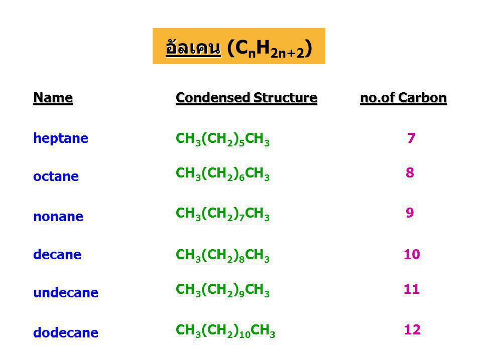 Name Condensed Structure no.of Carbon heptaneCH 3 (CH 2 ) 5 CH 3 7 octane CH 3 (CH 2 ) 6 CH 3 8 nonane CH 3 (CH 2 ) 7 CH 3 9 decaneCH 3 (CH 2 ) 8 CH 3 10 undecane CH 3 (CH 2 ) 9 CH 3 11 dodecane CH 3 (CH 2 ) 10 CH 3 12 อัลเคน อัลเคน (C n H 2n+2 )
