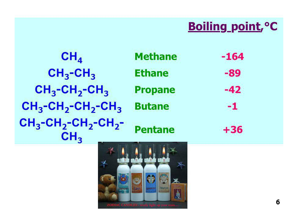 Boiling point,°C CH 4 Methane-164 CH 3 -CH 3 Ethane-89 CH 3 -CH 2 -CH 3 Propane-42 CH 3 -CH 2 -CH 2 -CH 3 Butane CH 3 -CH 2 -CH 2 -CH 2 - CH 3 Pentane+36 6