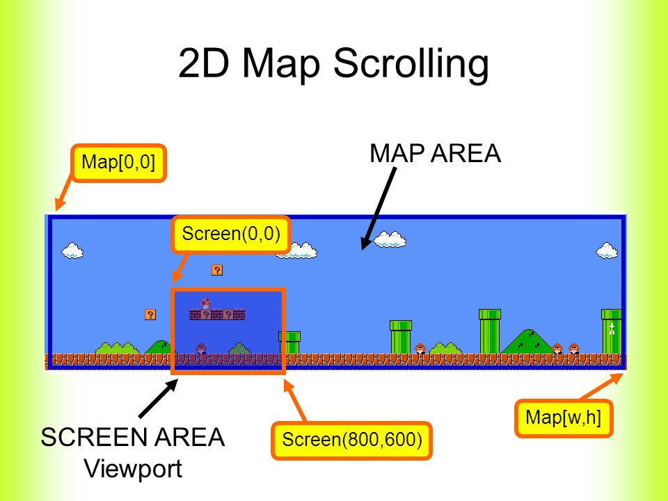 2D Map Scrolling MAP AREA SCREEN AREA Viewport Map[0,0] Screen(0,0) Screen(800,600) Map[w,h]