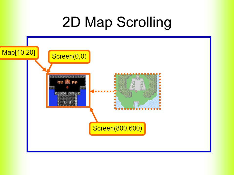 2D Map Scrolling Screen(0,0) Screen(800,600) Map[10,20]