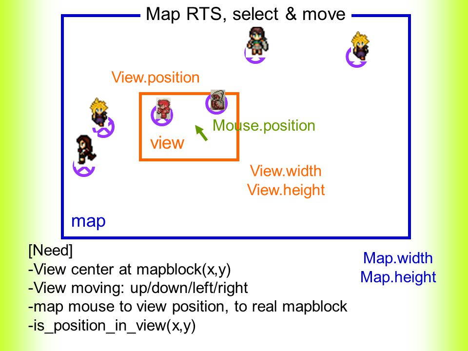 map view View.position View.width View.height Map.width Map.height Mouse.position [Need] -View center at mapblock(x,y) -View moving: up/down/left/righ