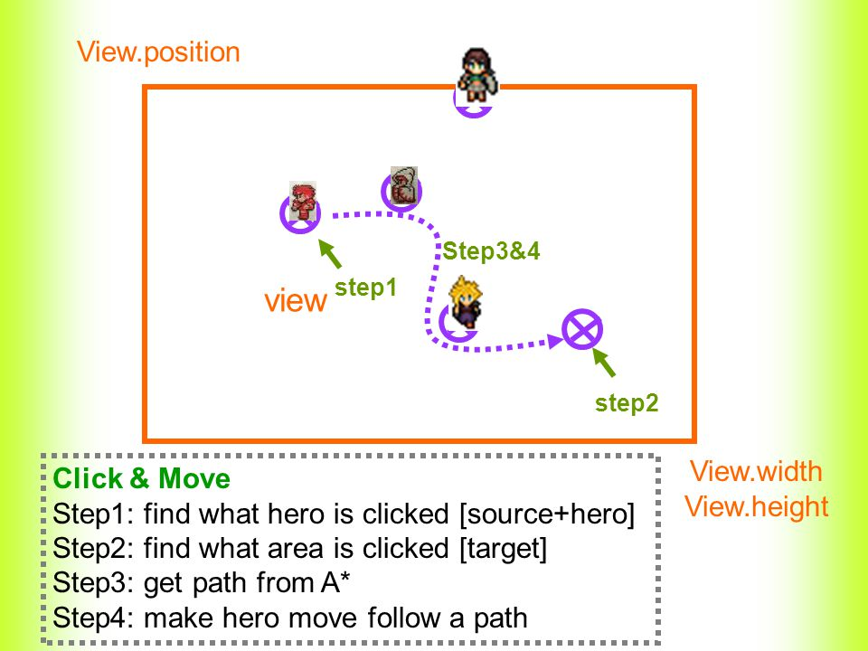 view View.position View.width View.height step1 Click & Move Step1: find what hero is clicked [source+hero] Step2: find what area is clicked [target] Step3: get path from A* Step4: make hero move follow a path step2 Step3&4