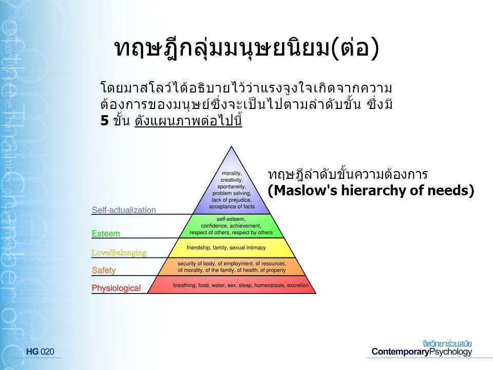 ทฤษฎีกลุ่มมนุษยนิยม(ต่อ) โดยมาสโลว์ได้อธิบายไว้ว่าแรงจูงใจเกิดจากความ ต้องการของมนุษย์ซึ่งจะเป็นไปตามลำดับขั้น ซึ่งมี 5 ขั้น ดังแผนภาพต่อไปนี้ ทฤษฎีลำ