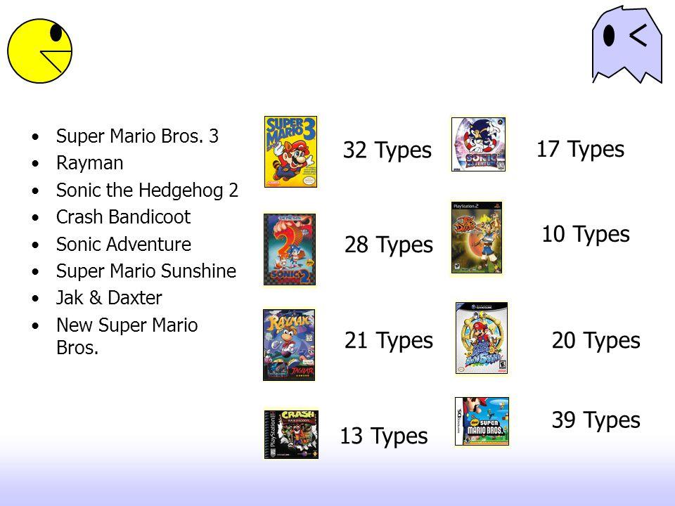32 Types 28 Types 21 Types 13 Types 17 Types 10 Types 20 Types 39 Types Super Mario Bros. 3 Rayman Sonic the Hedgehog 2 Crash Bandicoot Sonic Adventur