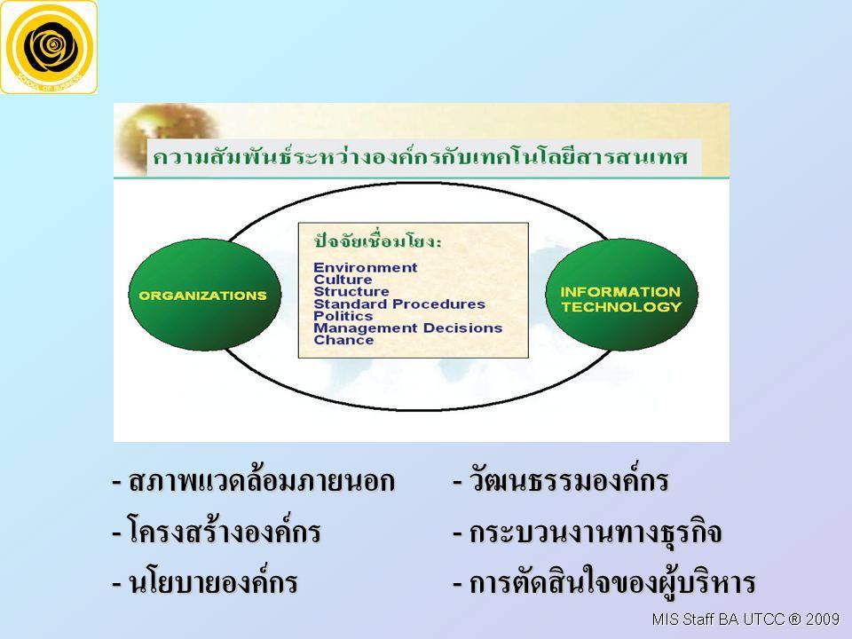 - สภาพแวดล้อมภายนอก- วัฒนธรรมองค์กร - โครงสร้างองค์กร- กระบวนงานทางธุรกิจ - นโยบายองค์กร- การตัดสินใจของผู้บริหาร