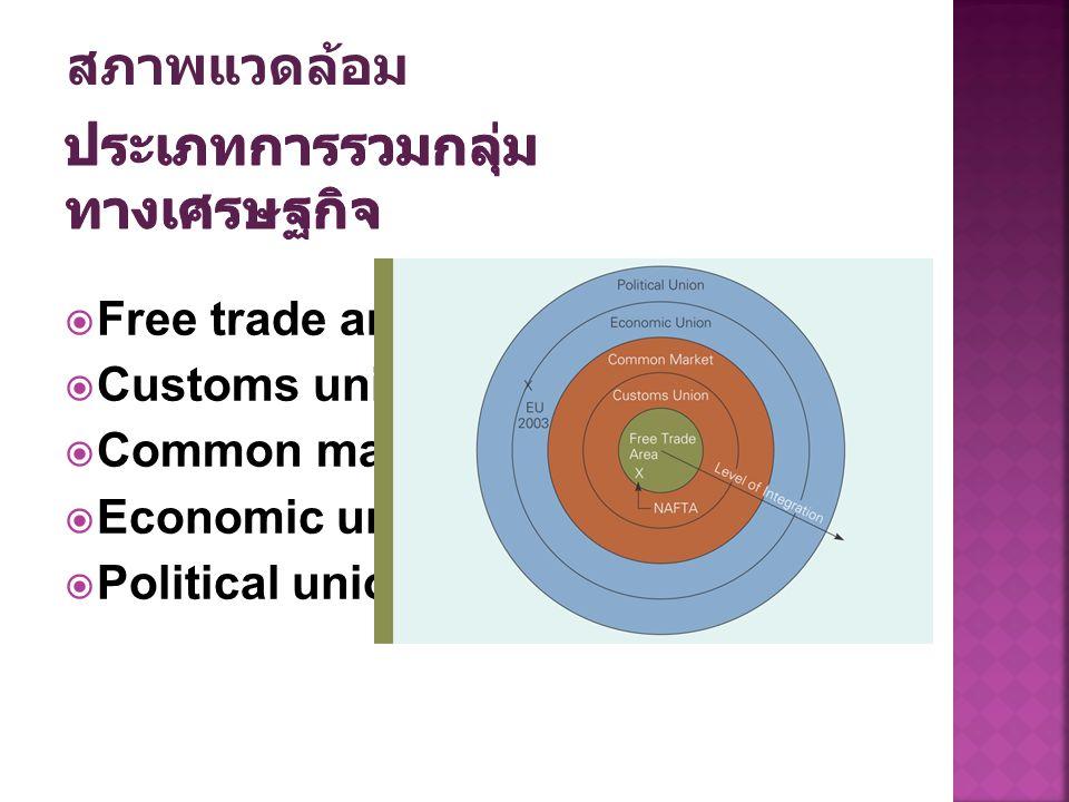  Free trade area  Customs union  Common market  Economic union  Political union สภาพแวดล้อม
