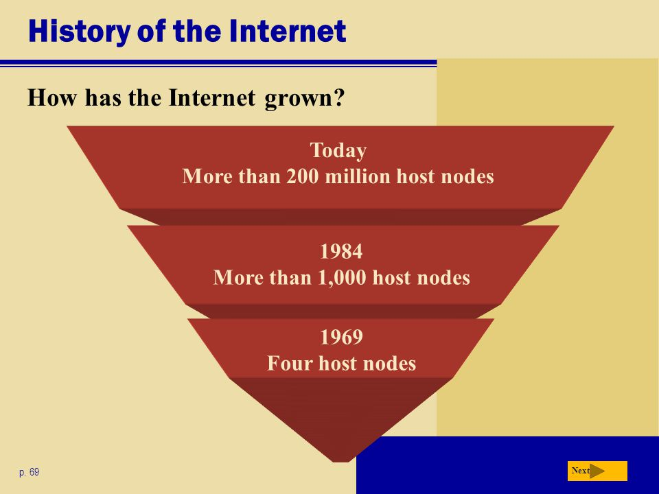 โหลดเร็ว โหลดช้า How the Internet Works How can you connect to the Internet.
