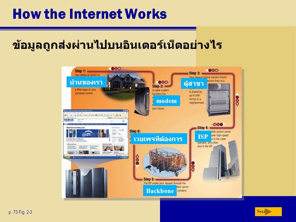 How the Internet Works ข้อมูลถูกส่งผ่านไปบนอินเตอร์เน็ตอย่างไร p. 73 Fig. 2-3 Next บ้านของเรา modem ตู้สาขา ISP Backbone เวบเพจทีต้องการ