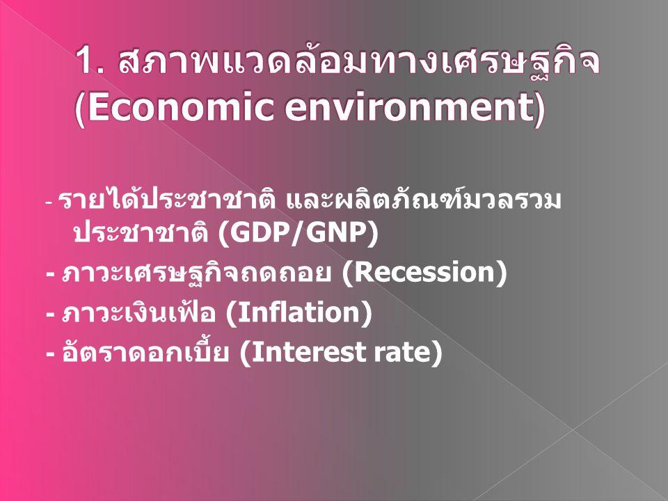- รายได้ประชาชาติ และผลิตภัณฑ์มวลรวม ประชาชาติ (GDP/GNP) - ภาวะเศรษฐกิจถดถอย (Recession) - ภาวะเงินเฟ้อ (Inflation) - อัตราดอกเบี้ย (Interest rate)