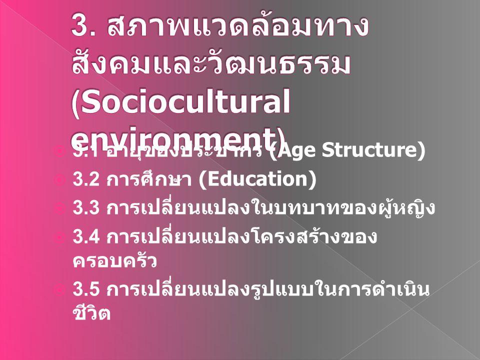  3.1 อายุของประชากร (Age Structure)  3.2 การศึกษา (Education)  3.3 การเปลี่ยนแปลงในบทบาทของผู้หญิง  3.4 การเปลี่ยนแปลงโครงสร้างของ ครอบครัว  3.5