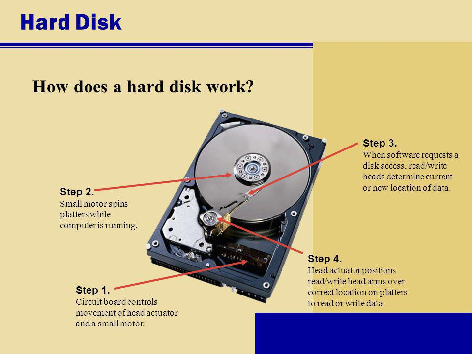 Hard Disk How does a hard disk work.Step 1.