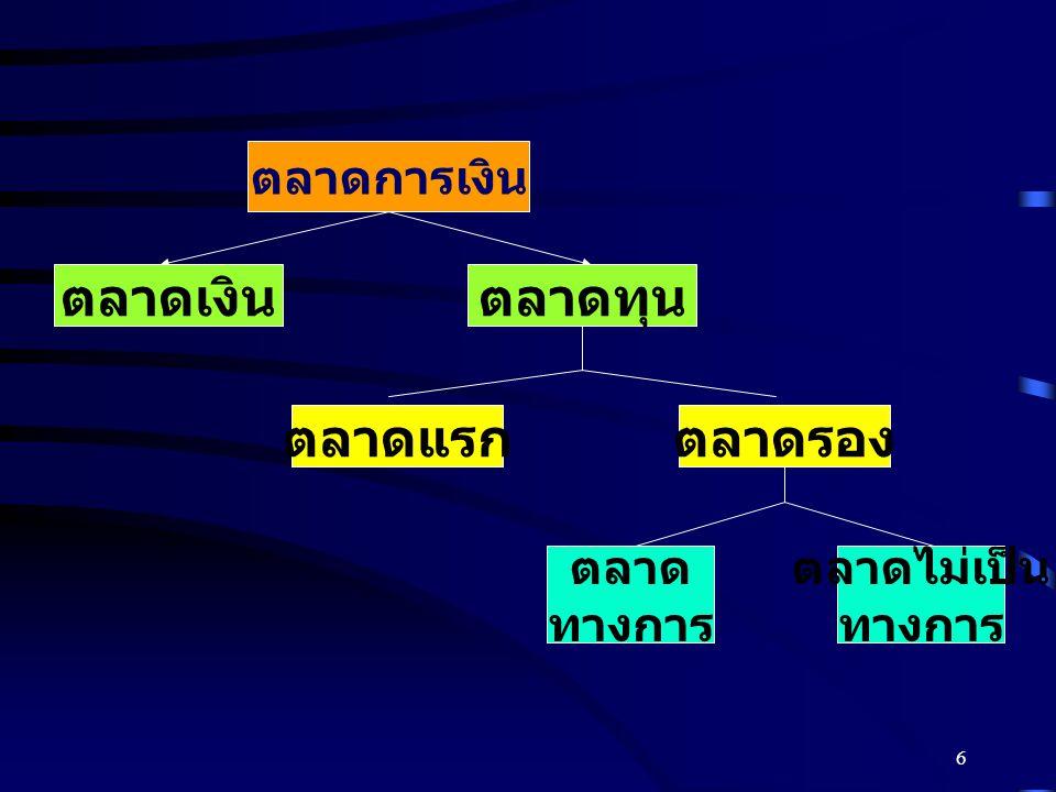 16 ธุรกิจสามารถจัดหาเงินทุน ระยะปานกลางได้จาก 1.เงินกู้ระยะปานกลาง (Term Loans) 2.