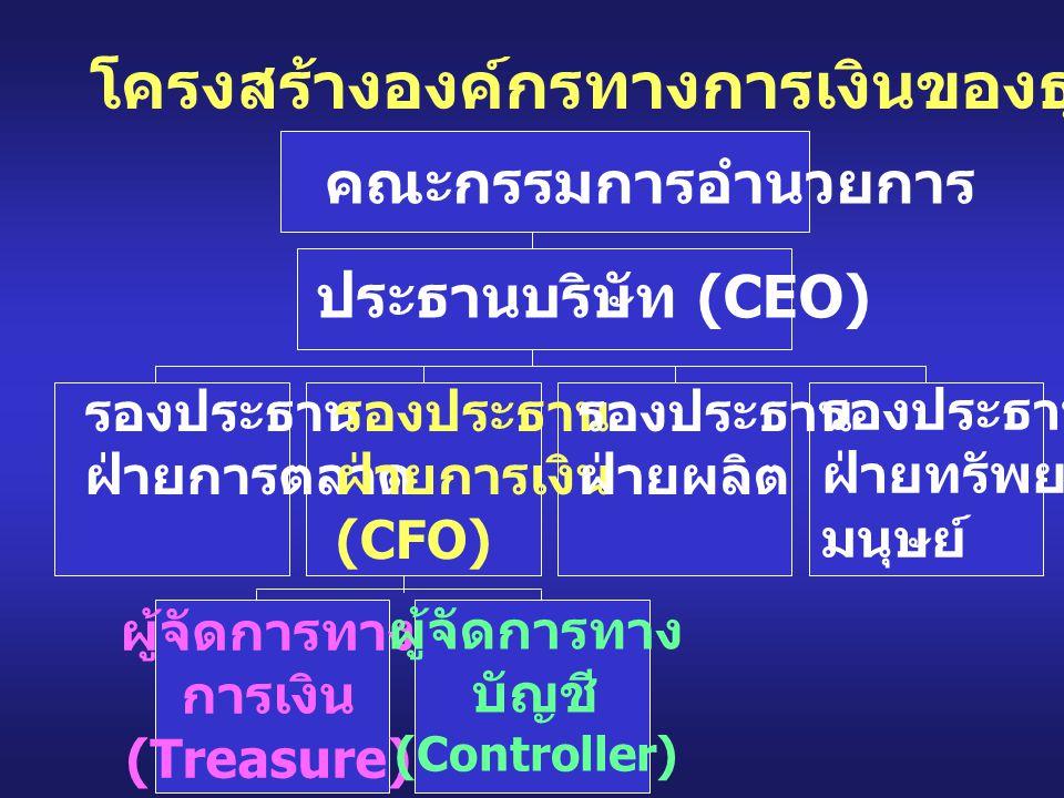 โครงสร้างองค์กรทางการเงินของธุรกิจ คณะกรรมการอำนวยการ ประธานบริษัท (CEO) รองประธาน ฝ่ายการตลาด รองประธาน ฝ่ายการเงิน (CFO) รองประธาน ฝ่ายผลิต รองประธา