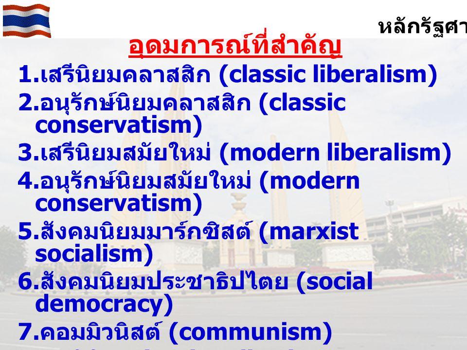 หลักรัฐศาสตร์ อุดมการณ์ที่สำคัญ 1.เสรีนิยมคลาสสิก (classic liberalism) 2.