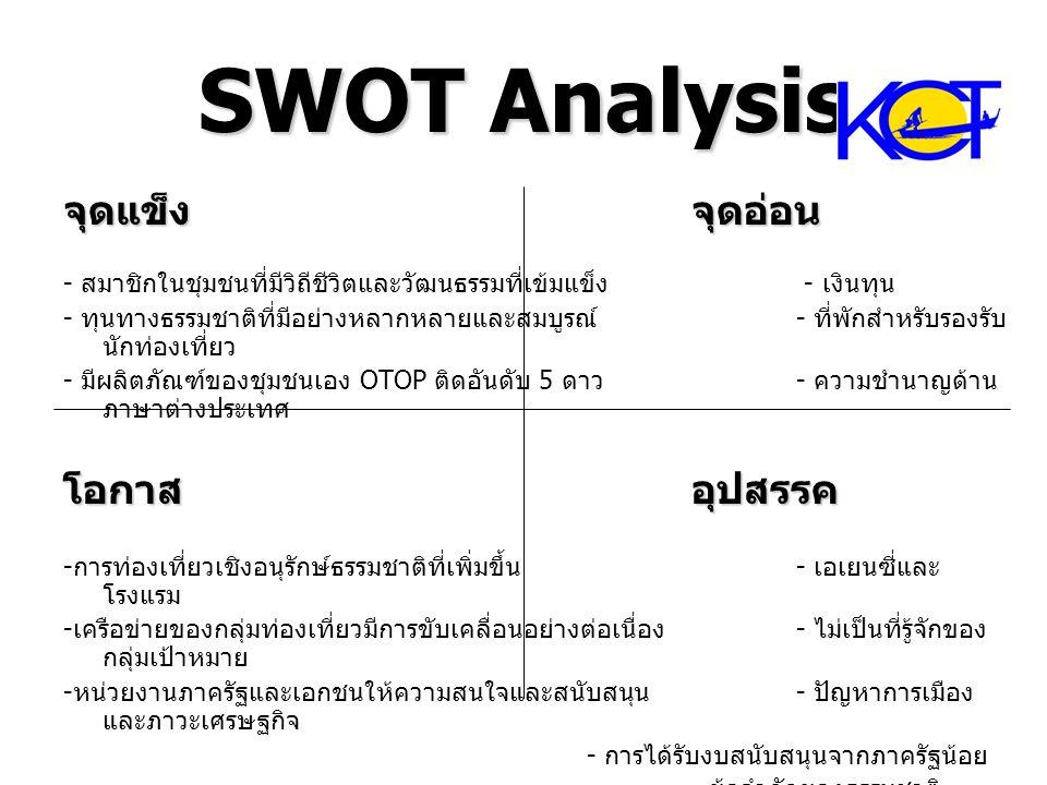 SWOT Analysis จุดแข็งจุดอ่อน - สมาชิกในชุมชนที่มีวิถีชีวิตและวัฒนธรรมที่เข้มแข็ง - เงินทุน - ทุนทางธรรมชาติที่มีอย่างหลากหลายและสมบูรณ์ - ที่พักสำหรับ