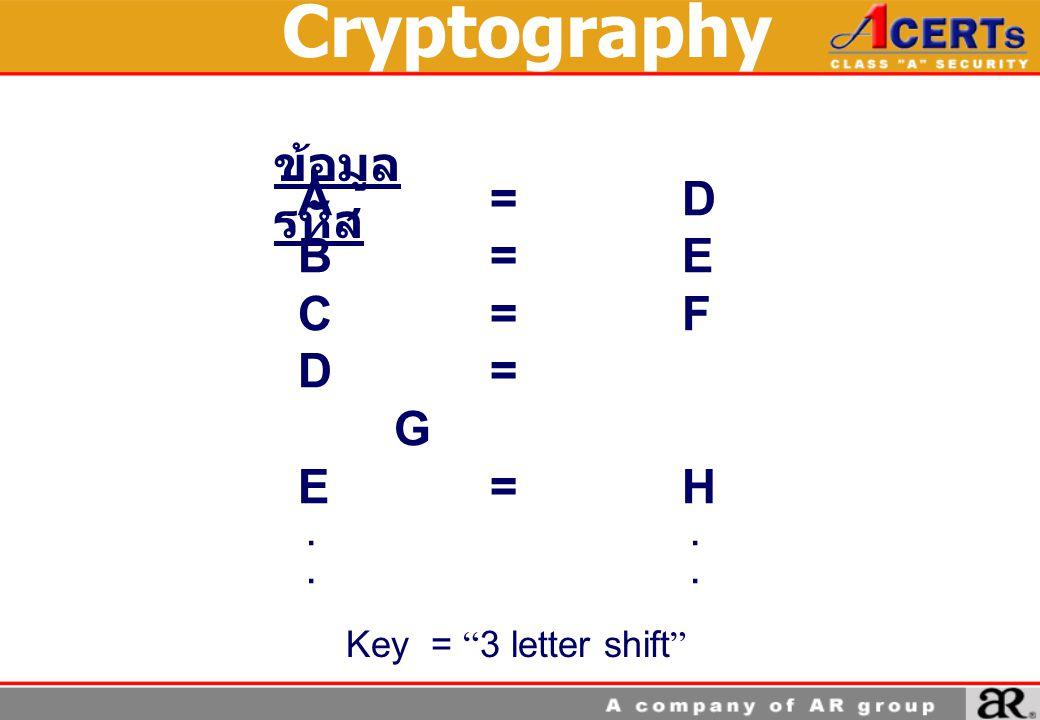 Cryptography A=D B=E C=F D= G E=H.. ข้อมูล รหัส Key = 3 letter shift