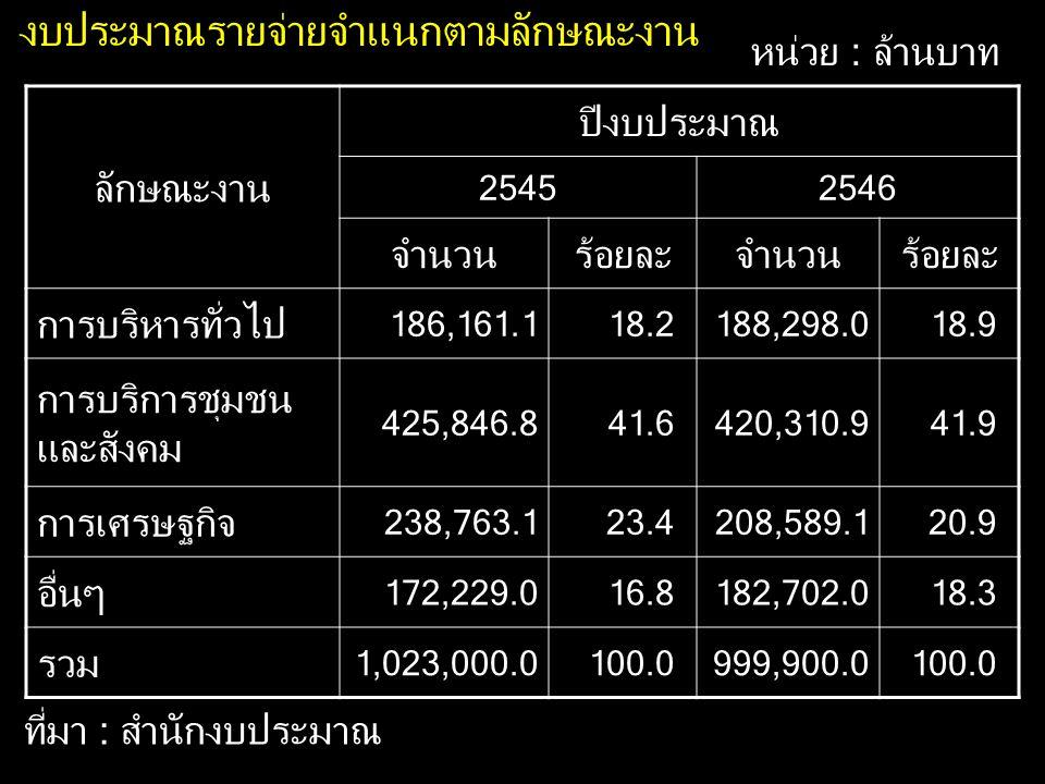 ลักษณะงาน ปีงบประมาณ 25452546 จำนวนร้อยละจำนวนร้อยละ การบริหารทั่วไป 186,161.118.2188,298.018.9 การบริการชุมชน และสังคม 425,846.841.6420,310.941.9 การ
