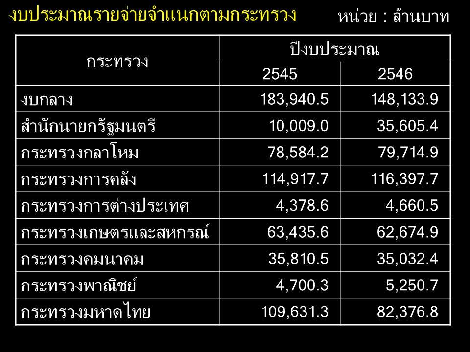 งบประมาณรายจ่ายจำแนกตามกระทรวง หน่วย : ล้านบาท กระทรวง ปีงบประมาณ 25452546 งบกลาง 183,940.5148,133.9 สำนักนายกรัฐมนตรี 10,009.035,605.4 กระทรวงกลาโหม