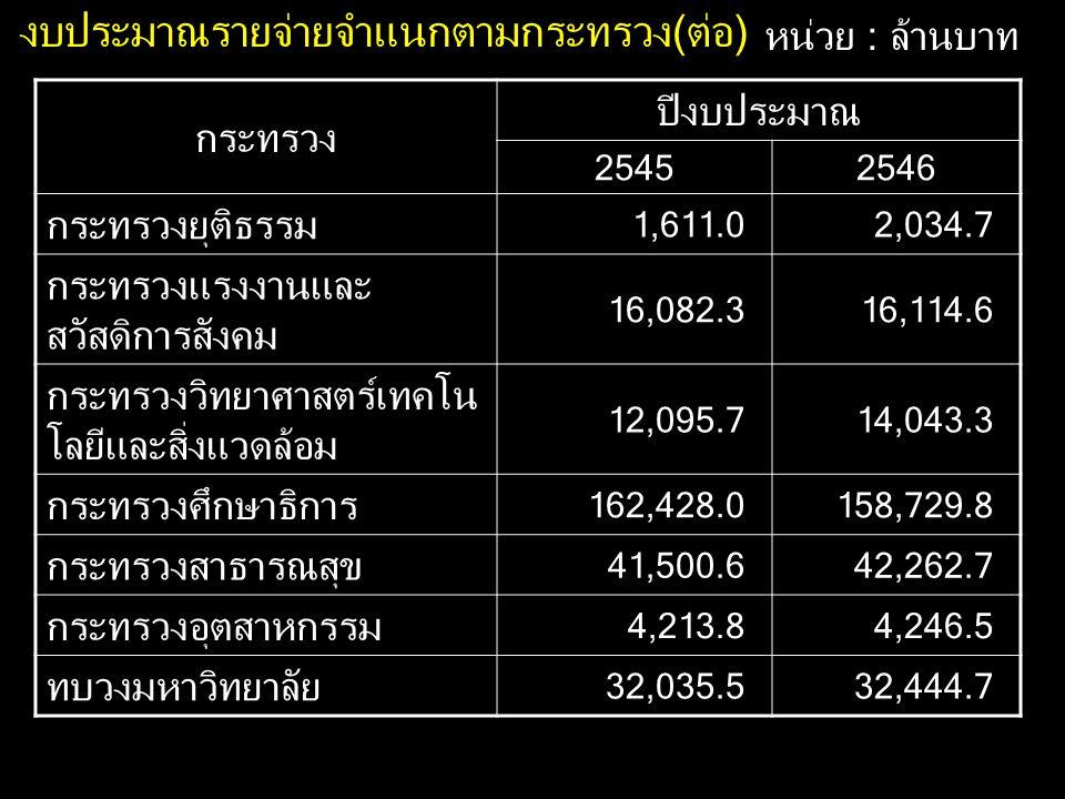 งบประมาณรายจ่ายจำแนกตามกระทรวง(ต่อ) หน่วย : ล้านบาท กระทรวง ปีงบประมาณ 25452546 กระทรวงยุติธรรม 1,611.02,034.7 กระทรวงแรงงานและ สวัสดิการสังคม 16,082.