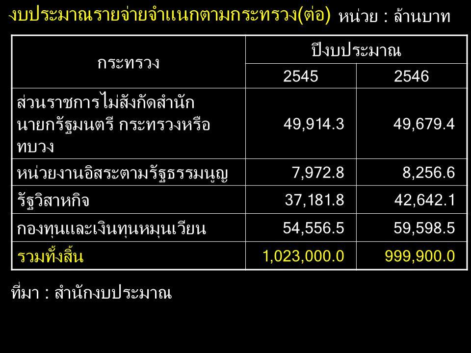 งบประมาณรายจ่ายจำแนกตามกระทรวง(ต่อ) หน่วย : ล้านบาท กระทรวง ปีงบประมาณ 25452546 ส่วนราชการไม่สังกัดสำนัก นายกรัฐมนตรี กระทรวงหรือ ทบวง 49,914.349,679.