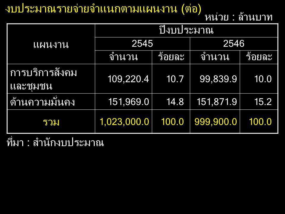 แผนงาน ปีงบประมาณ 25452546 จำนวนร้อยละจำนวนร้อยละ การบริการสังคม และชุมชน 109,220.410.799,839.910.0 ด้านความมั่นคง 151,969.014.8151,871.915.2 รวม 1,02