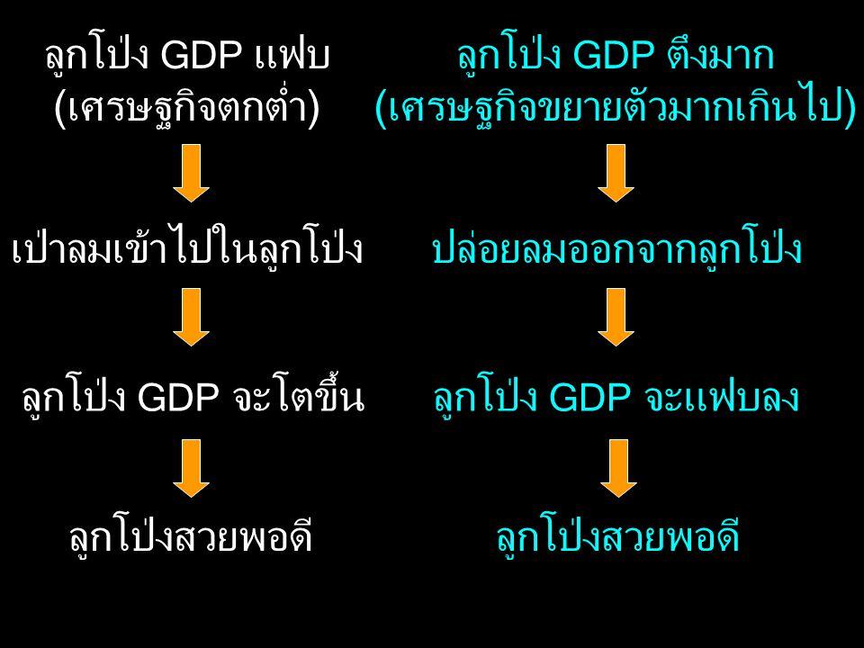ลูกโป่ง GDP แฟบ (เศรษฐกิจตกต่ำ) เป่าลมเข้าไปในลูกโป่ง ลูกโป่ง GDP จะโตขึ้น ลูกโป่งสวยพอดี ลูกโป่ง GDP ตึงมาก (เศรษฐกิจขยายตัวมากเกินไป) ปล่อยลมออกจากล