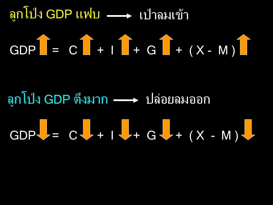 ลูกโป่ง GDP แฟบ GDP = C + I + G + ( X - M ) ลูกโป่ง GDP ตึงมาก เป่าลมเข้า ปล่อยลมออก GDP = C + I + G + ( X - M )