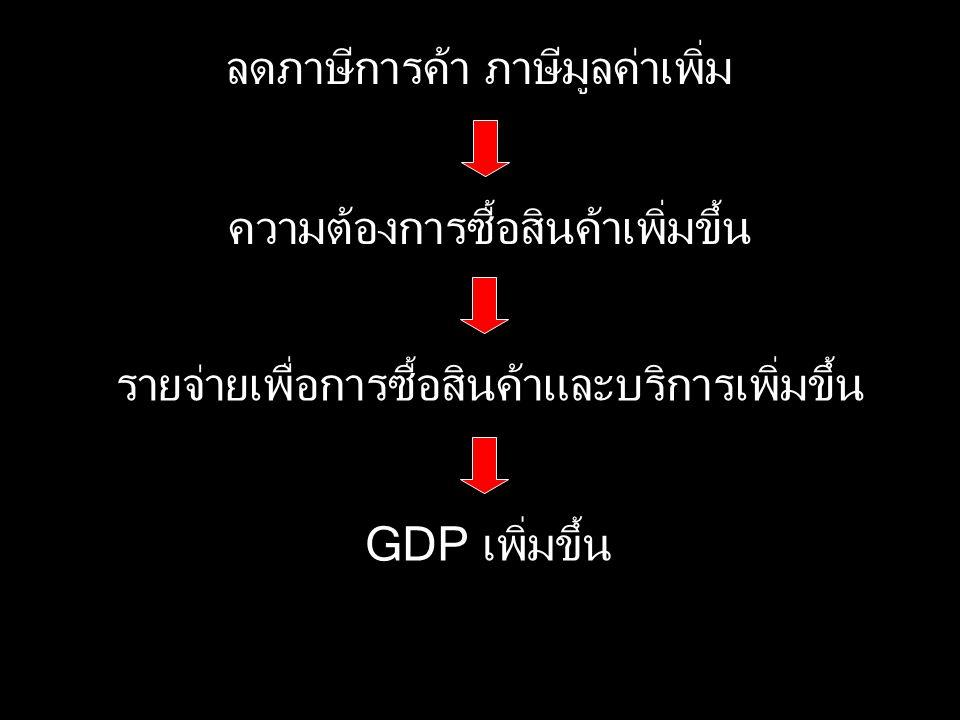 ลดภาษีการค้า ภาษีมูลค่าเพิ่ม ความต้องการซื้อสินค้าเพิ่มขึ้น รายจ่ายเพื่อการซื้อสินค้าและบริการเพิ่มขึ้น GDP เพิ่มขึ้น