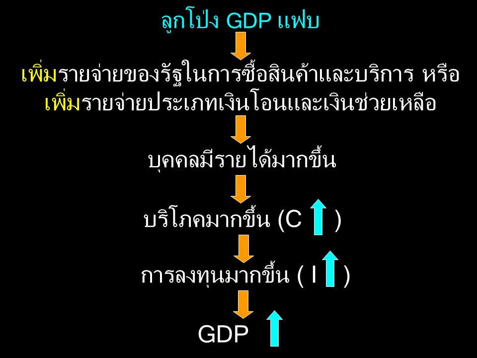 ลูกโป่ง GDP แฟบ เพิ่มรายจ่ายของรัฐในการซื้อสินค้าและบริการ หรือ เพิ่มรายจ่ายประเภทเงินโอนและเงินช่วยเหลือ บุคคลมีรายได้มากขึ้น บริโภคมากขึ้น (C ) การล