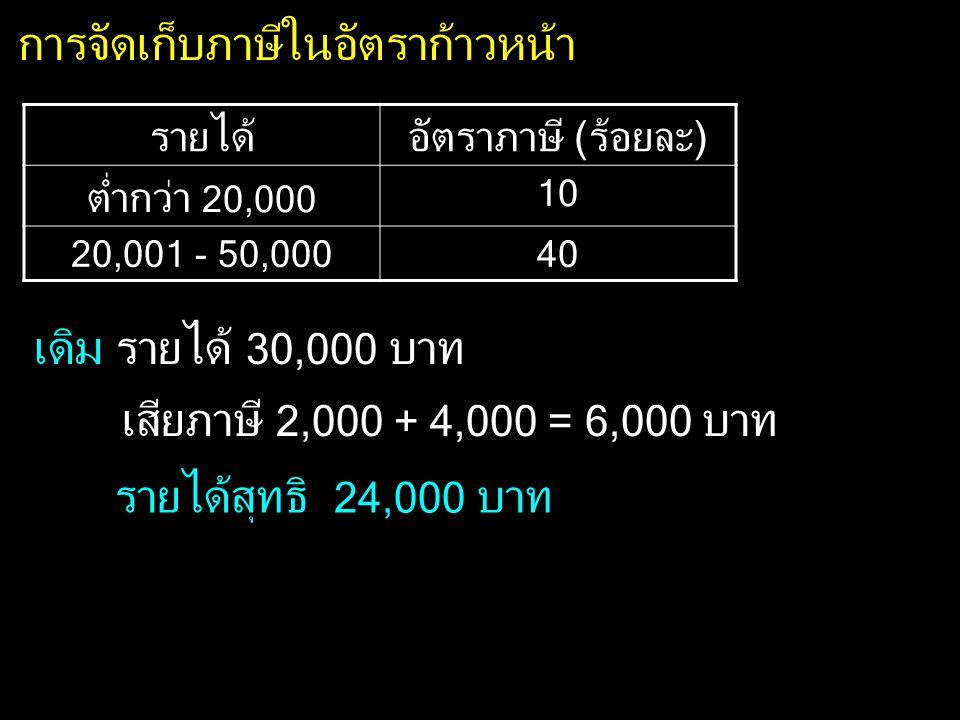 การจัดเก็บภาษีในอัตราก้าวหน้า รายได้อัตราภาษี (ร้อยละ) ต่ำกว่า 20,000 10 20,001 - 50,00040 เดิม รายได้ 30,000 บาท เสียภาษี 2,000 + 4,000 = 6,000 บาท ร