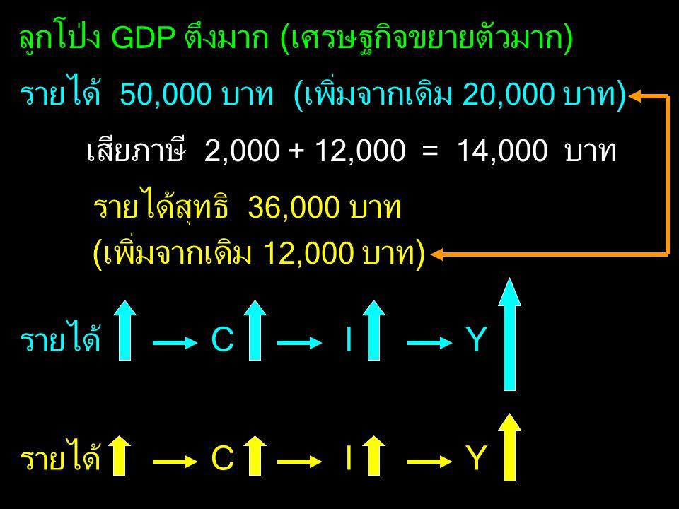 ลูกโป่ง GDP ตึงมาก (เศรษฐกิจขยายตัวมาก) รายได้ 50,000 บาท (เพิ่มจากเดิม 20,000 บาท) เสียภาษี 2,000 + 12,000 = 14,000 บาท รายได้สุทธิ 36,000 บาท (เพิ่ม