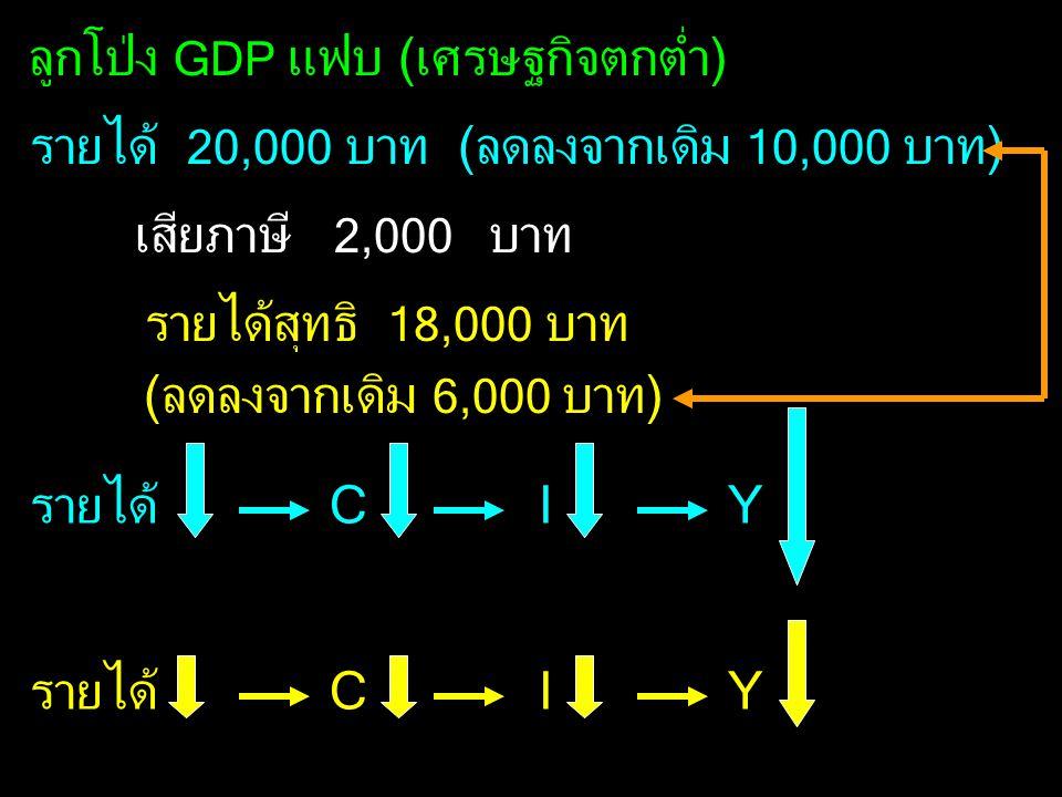 ลูกโป่ง GDP แฟบ (เศรษฐกิจตกต่ำ) รายได้ 20,000 บาท (ลดลงจากเดิม 10,000 บาท) เสียภาษี 2,000 บาท รายได้สุทธิ 18,000 บาท (ลดลงจากเดิม 6,000 บาท) รายได้C I
